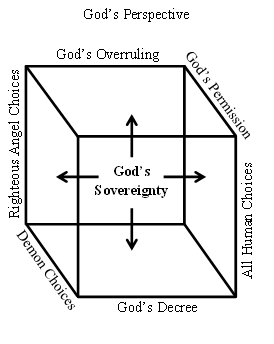 God's Perspective