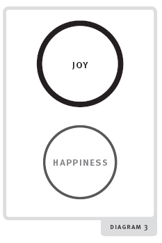 Happiness diagram 3