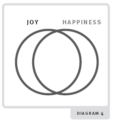 Happiness diagram 4