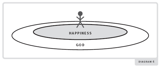 Happiness diagram 6