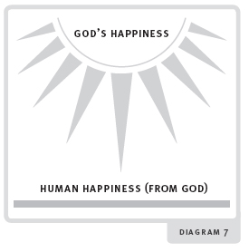 Happiness diagram 7
