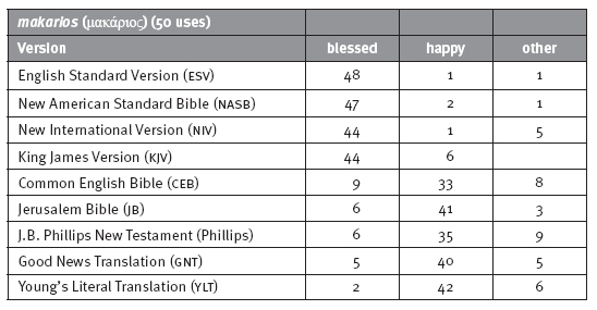 Happiness table 2