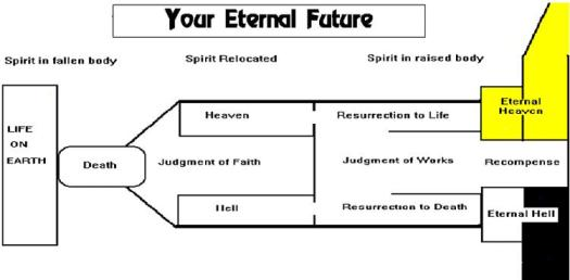 Your Eternal Future Rewards